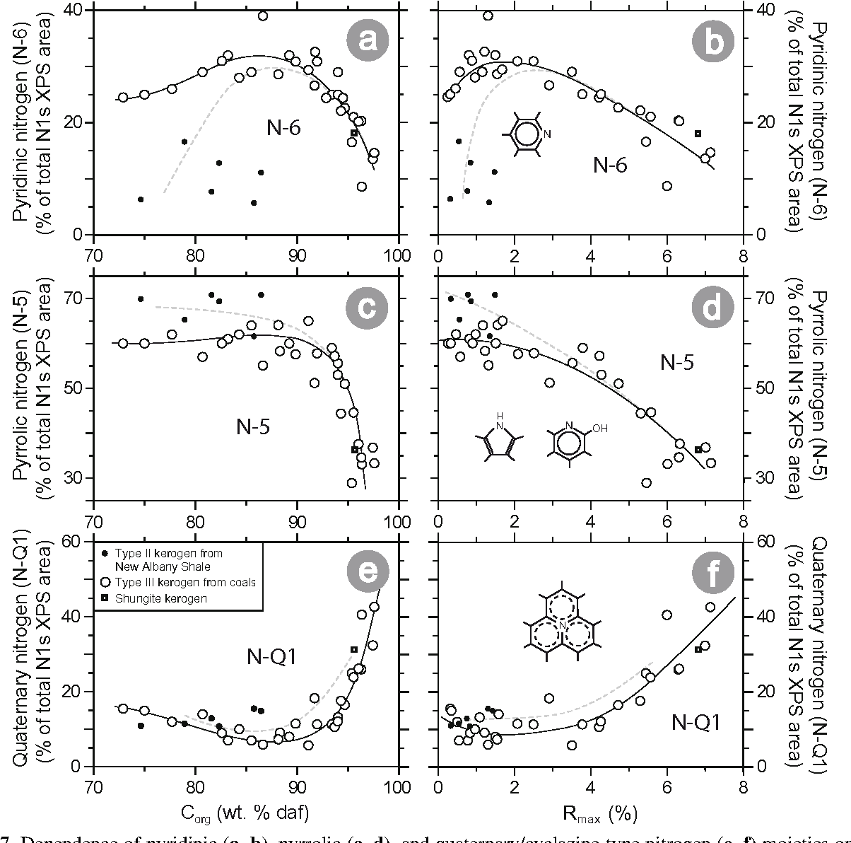 Figure 7 from Organic nitrogen chemistry during low-grade