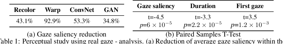 Figure 2 for Deep Saliency Prior for Reducing Visual Distraction