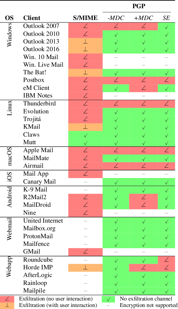 Table 4 from Efail: Breaking S/MIME and OpenPGP Email