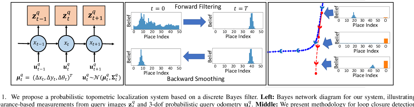 Figure 1 for Probabilistic Appearance-Invariant Topometric Localization with New Place Awareness