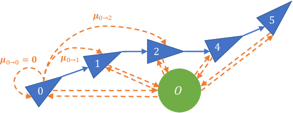 Figure 2 for Probabilistic Appearance-Invariant Topometric Localization with New Place Awareness