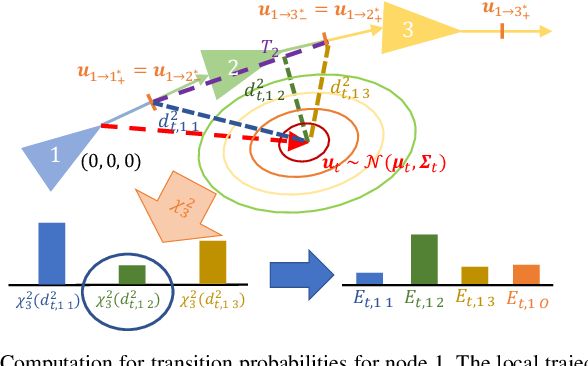 Figure 3 for Probabilistic Appearance-Invariant Topometric Localization with New Place Awareness