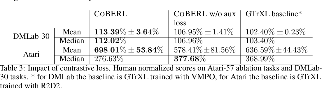 Figure 4 for CoBERL: Contrastive BERT for Reinforcement Learning