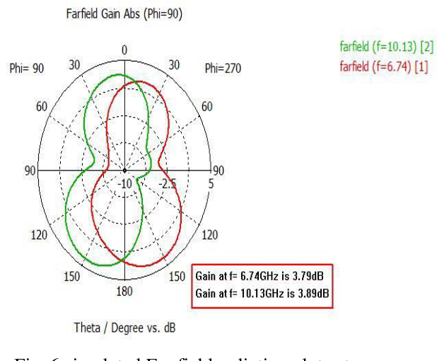 Fig. 6 simulated Far field radiation plots at 6.74GHz and 10.13GHz
