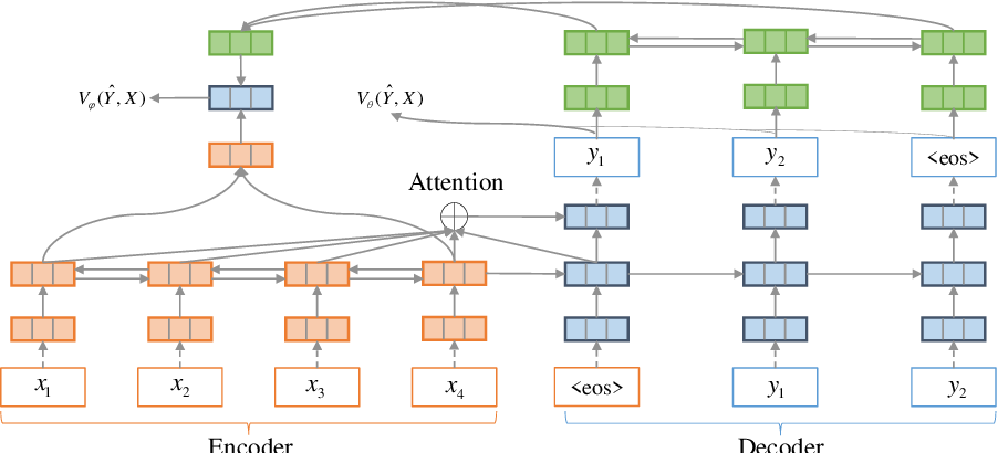 Figure 3 for Actor-Critic based Training Framework for Abstractive Summarization