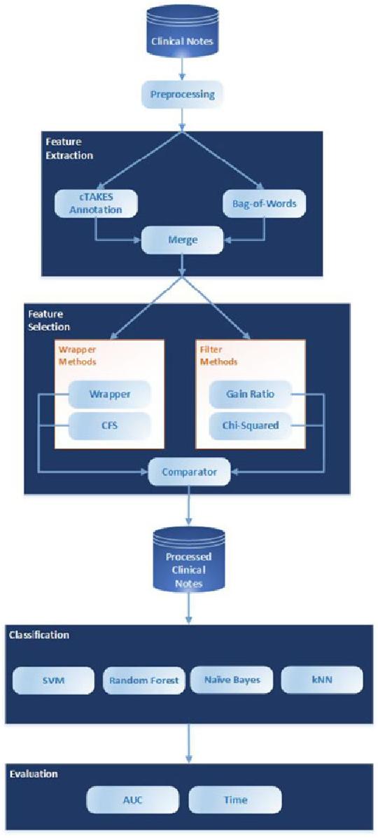 A natural language processing framework for assessing hospital block diagram of framework ccuart Choice Image
