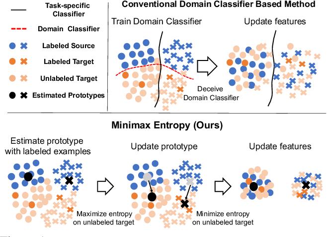 Figure 1 for Semi-supervised Domain Adaptation via Minimax Entropy