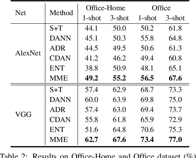 Figure 4 for Semi-supervised Domain Adaptation via Minimax Entropy
