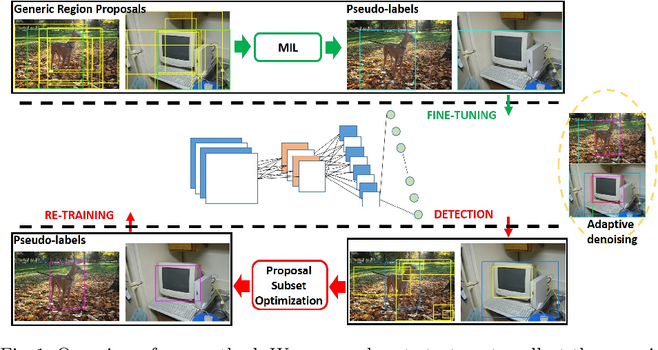 Figure 1 for Adaptively Denoising Proposal Collection for Weakly Supervised Object Localization