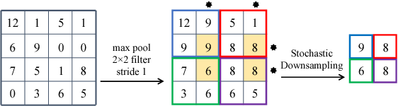 Figure 3 for S3Pool: Pooling with Stochastic Spatial Sampling