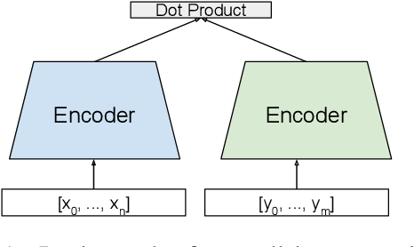 Figure 1 for Hierarchical Document Encoder for Parallel Corpus Mining