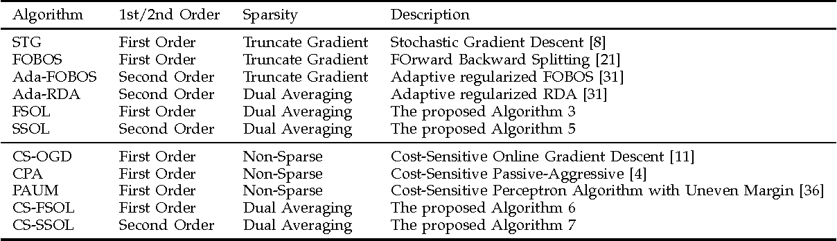 Figure 1 for A Framework of Sparse Online Learning and Its Applications