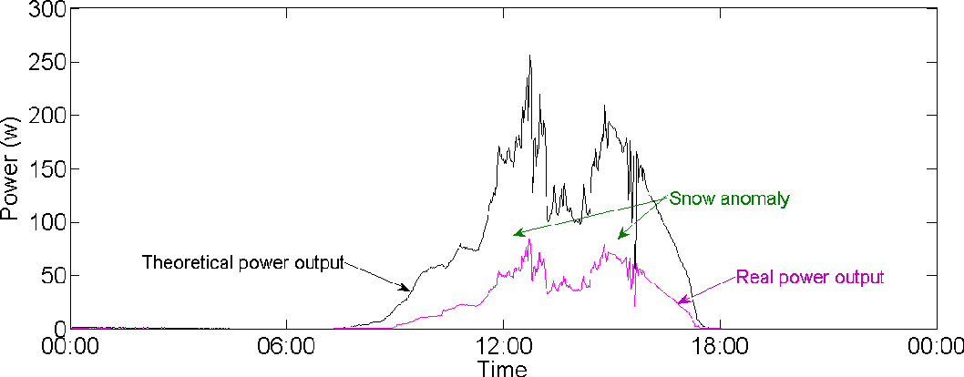 Figure 2 from What's Wrong with my Solar Panels: a Data-Driven