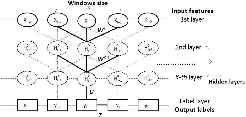 Figure 1 for AUC-maximized Deep Convolutional Neural Fields for Sequence Labeling