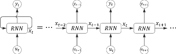 Figure 1 for Robust Learning of Recurrent Neural Networks in Presence of Exogenous Noise