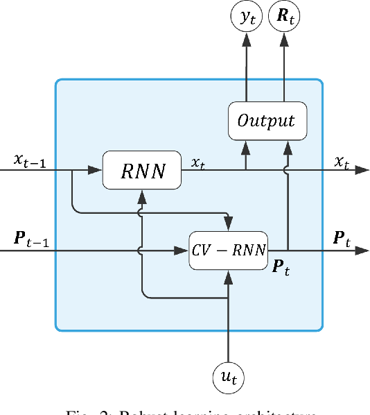 Figure 2 for Robust Learning of Recurrent Neural Networks in Presence of Exogenous Noise