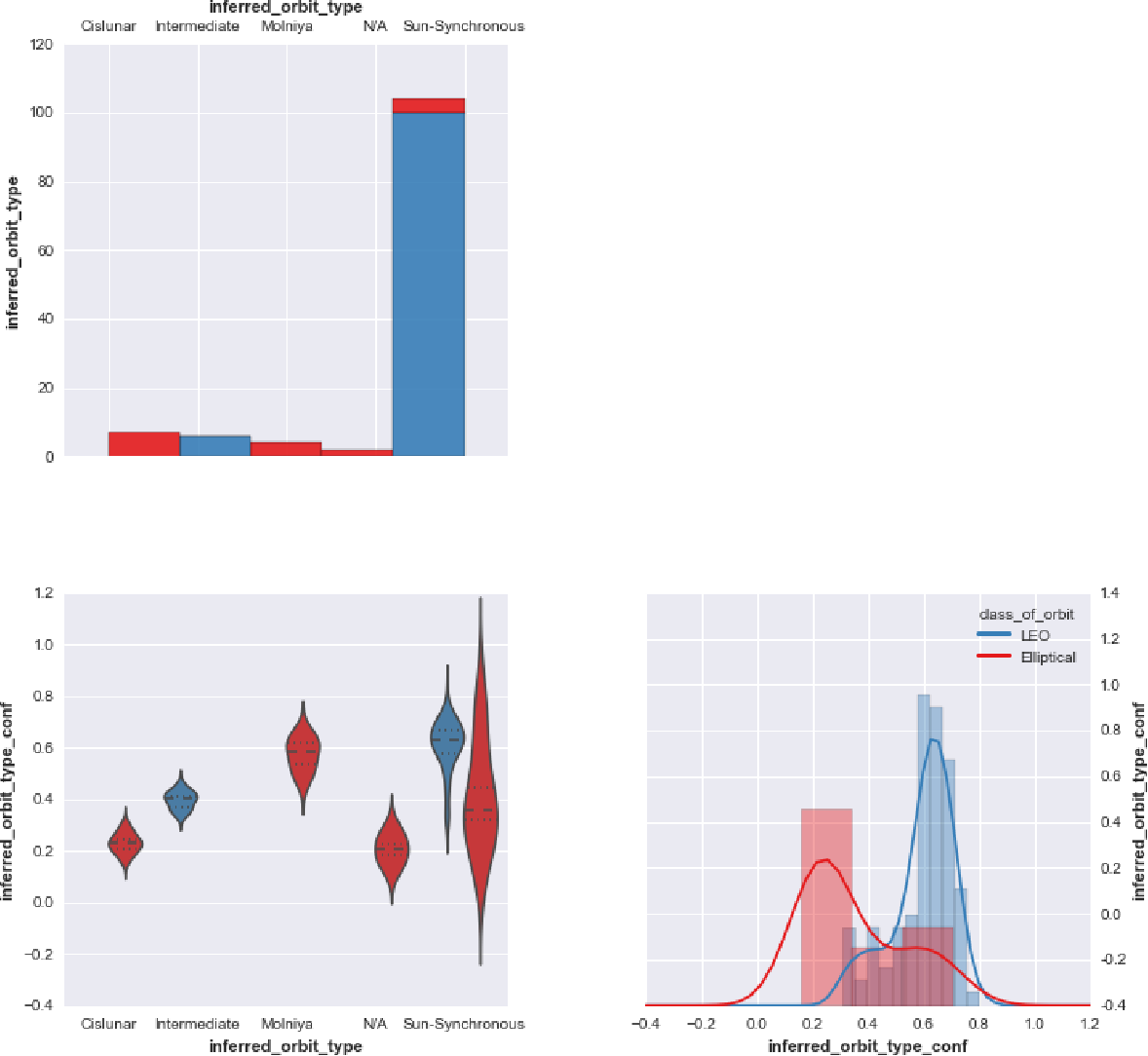 Figure 3 for BayesDB: A probabilistic programming system for querying the probable implications of data