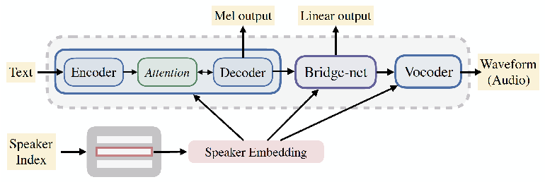 Figure 1 for Multi-Speaker End-to-End Speech Synthesis