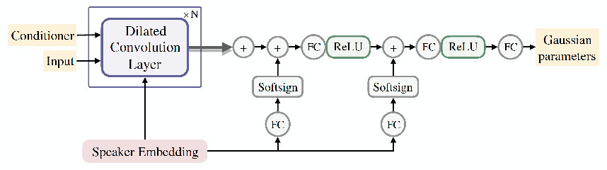 Figure 3 for Multi-Speaker End-to-End Speech Synthesis