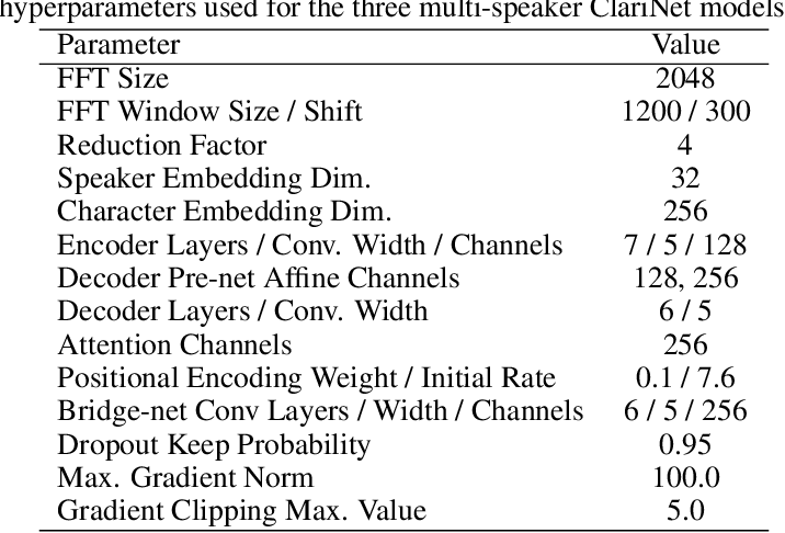 Figure 2 for Multi-Speaker End-to-End Speech Synthesis