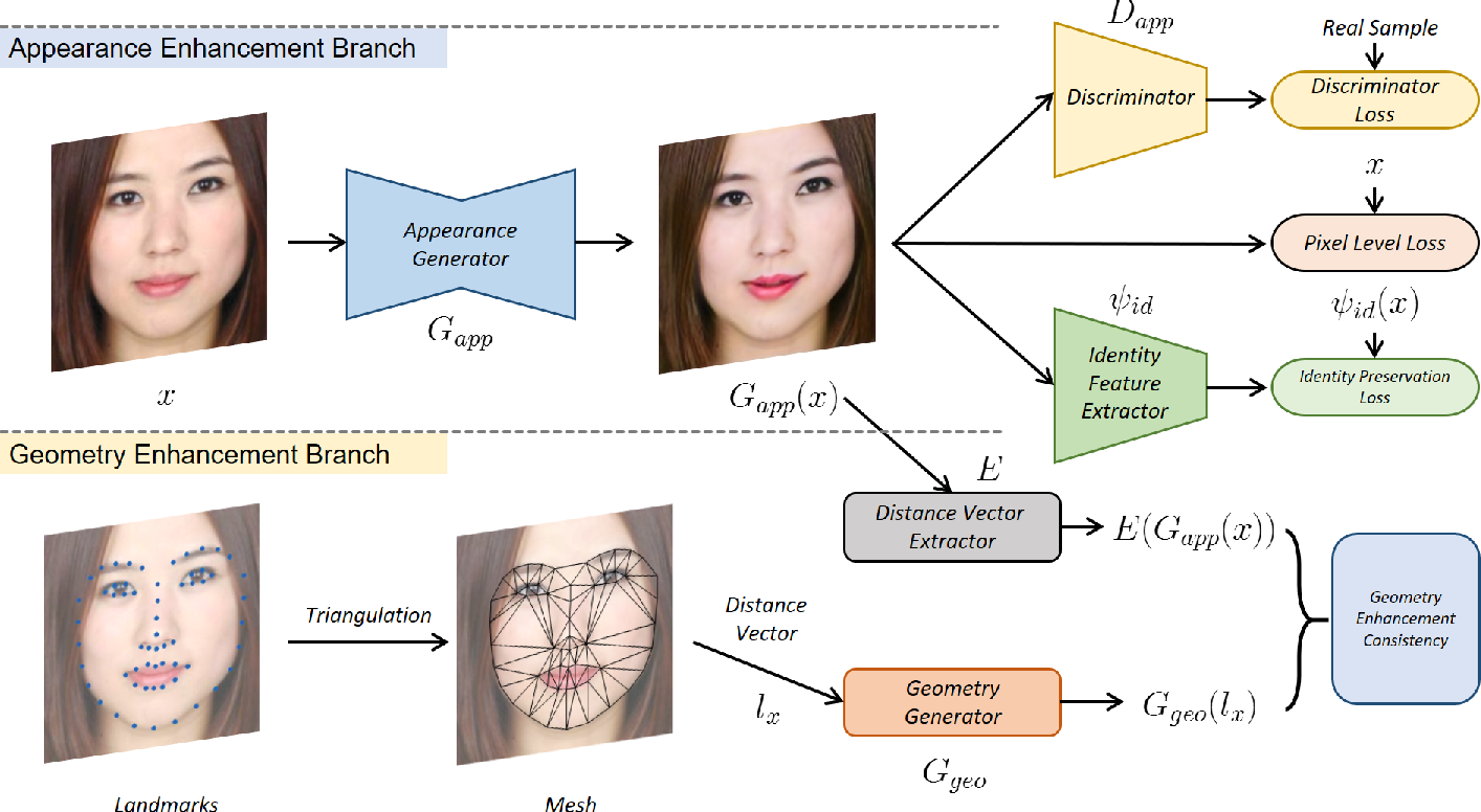 Figure 2 for FA-GANs: Facial Attractiveness Enhancement with Generative Adversarial Networks on Frontal Faces
