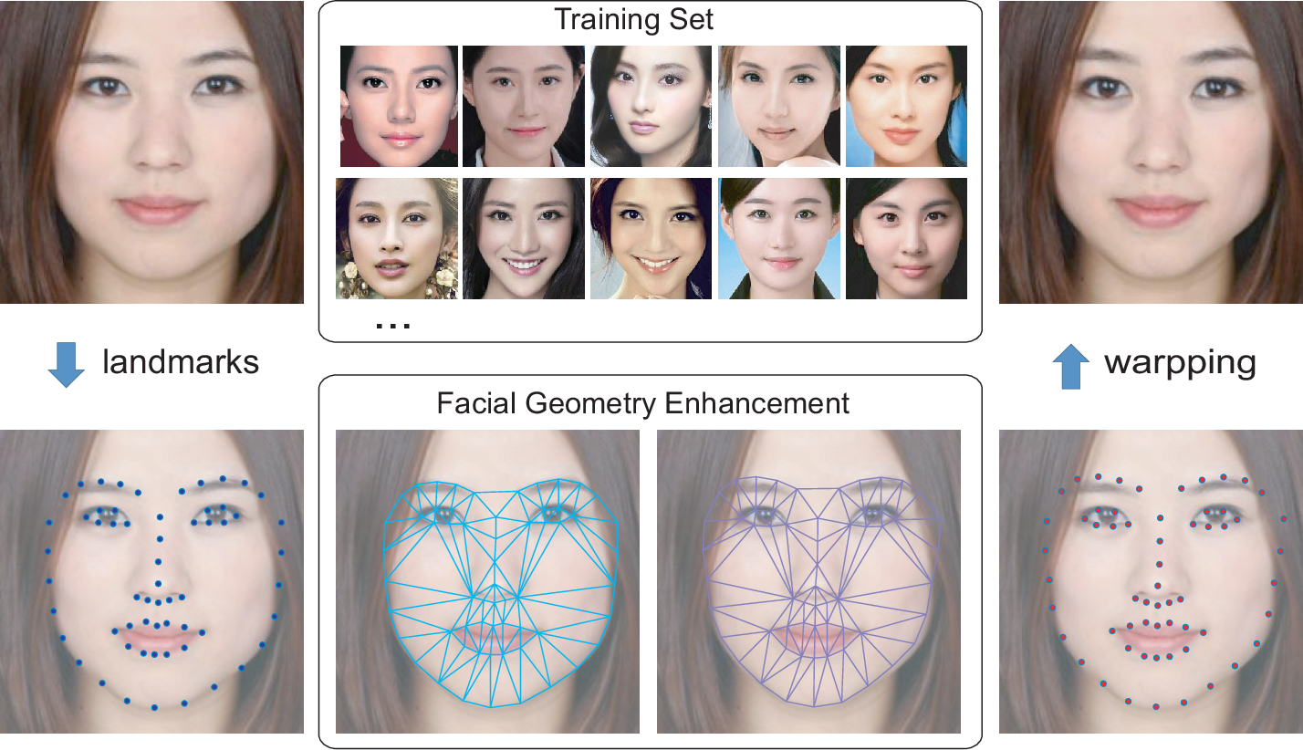 Figure 3 for FA-GANs: Facial Attractiveness Enhancement with Generative Adversarial Networks on Frontal Faces