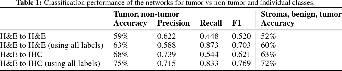 Figure 2 for Unsupervised Prostate Cancer Detection on H&E using Convolutional Adversarial Autoencoders