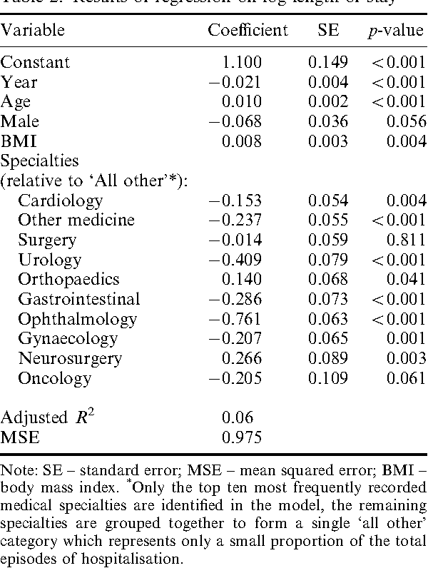 Table 3 From Missing Presumed At Random Cost Analysis Of