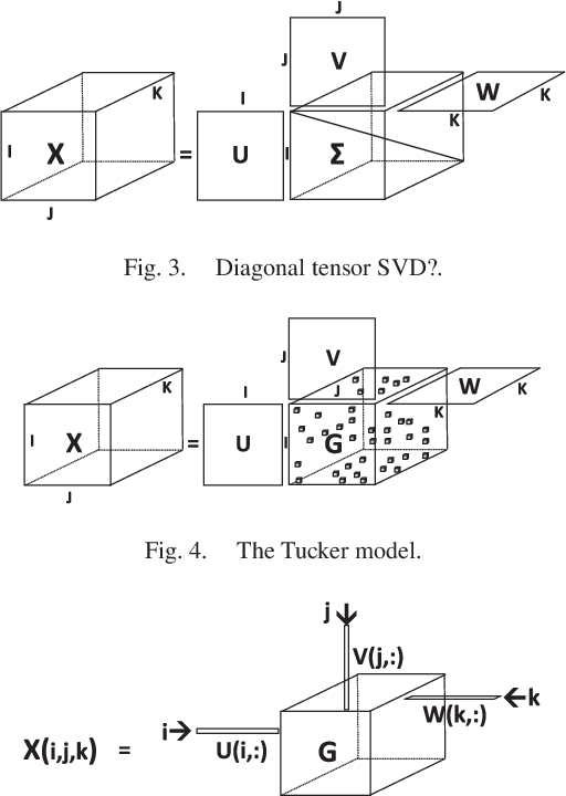 Figure 2 for Tensor Decomposition for Signal Processing and Machine Learning