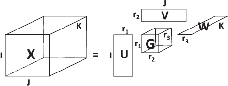 Figure 3 for Tensor Decomposition for Signal Processing and Machine Learning