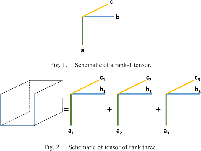 Figure 1 for Tensor Decomposition for Signal Processing and Machine Learning