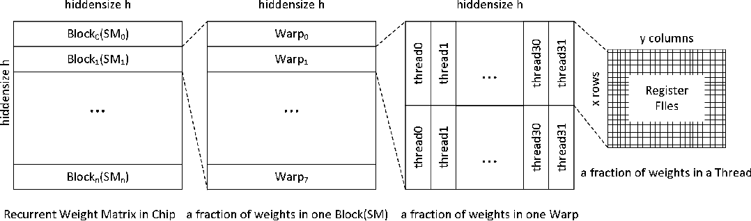 Figure 1 for Sparse Persistent RNNs: Squeezing Large Recurrent Networks On-Chip