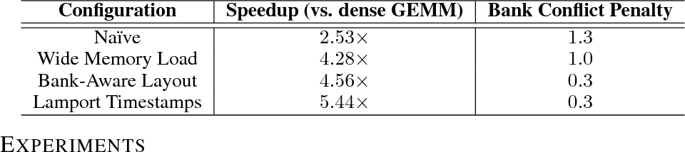 Figure 2 for Sparse Persistent RNNs: Squeezing Large Recurrent Networks On-Chip
