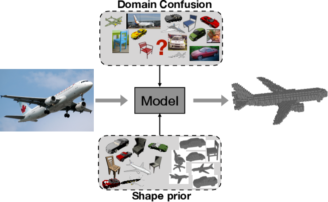 Figure 1 for Learning Single-View 3D Reconstruction with Adversarial Training