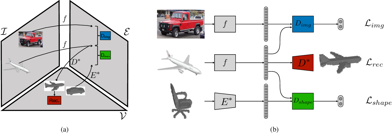 Figure 3 for Learning Single-View 3D Reconstruction with Adversarial Training