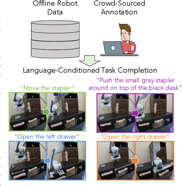 Figure 1 for Learning Language-Conditioned Robot Behavior from Offline Data and Crowd-Sourced Annotation