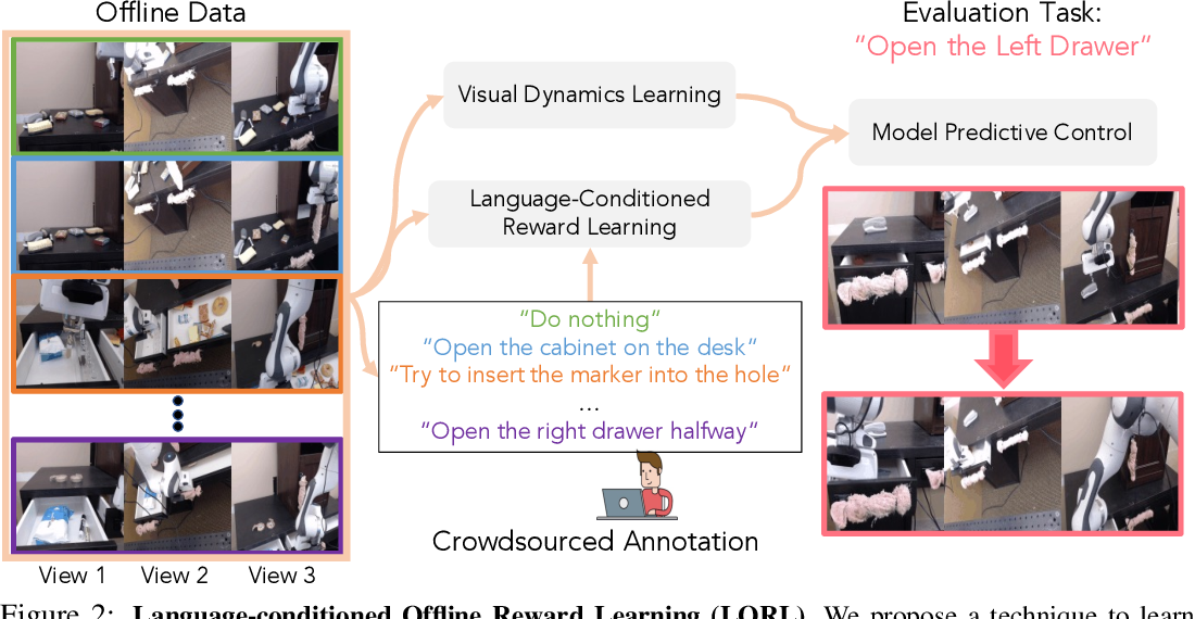 Figure 3 for Learning Language-Conditioned Robot Behavior from Offline Data and Crowd-Sourced Annotation