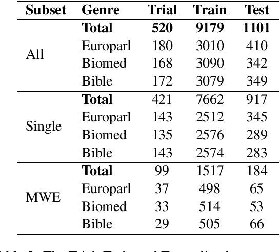 Figure 2 for SemEval-2021 Task 1: Lexical Complexity Prediction