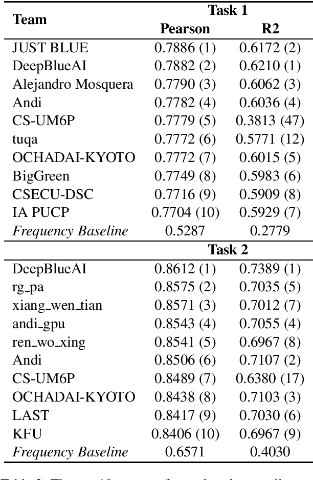 Figure 3 for SemEval-2021 Task 1: Lexical Complexity Prediction