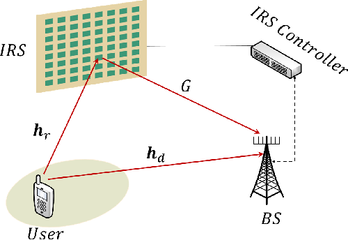 Figure 1 for Passive Beamforming Design and Channel Estimation for IRS Communication System with Few-Bit ADCs