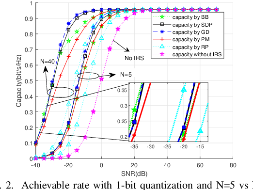 Figure 2 for Passive Beamforming Design and Channel Estimation for IRS Communication System with Few-Bit ADCs