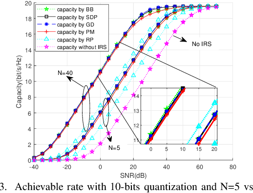 Figure 3 for Passive Beamforming Design and Channel Estimation for IRS Communication System with Few-Bit ADCs