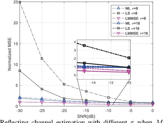 Figure 4 for Passive Beamforming Design and Channel Estimation for IRS Communication System with Few-Bit ADCs