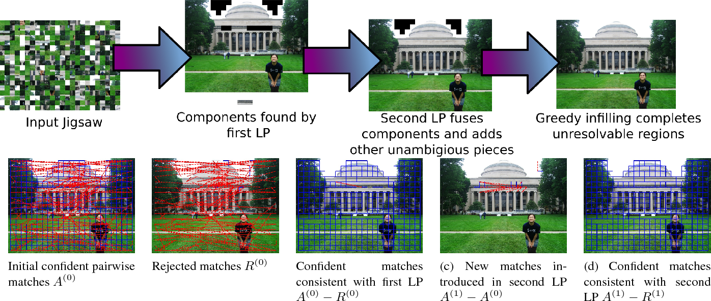 Figure 1 for Solving Jigsaw Puzzles with Linear Programming