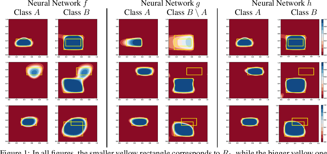 Figure 1 for Coherent Hierarchical Multi-Label Classification Networks