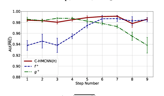 Figure 3 for Coherent Hierarchical Multi-Label Classification Networks