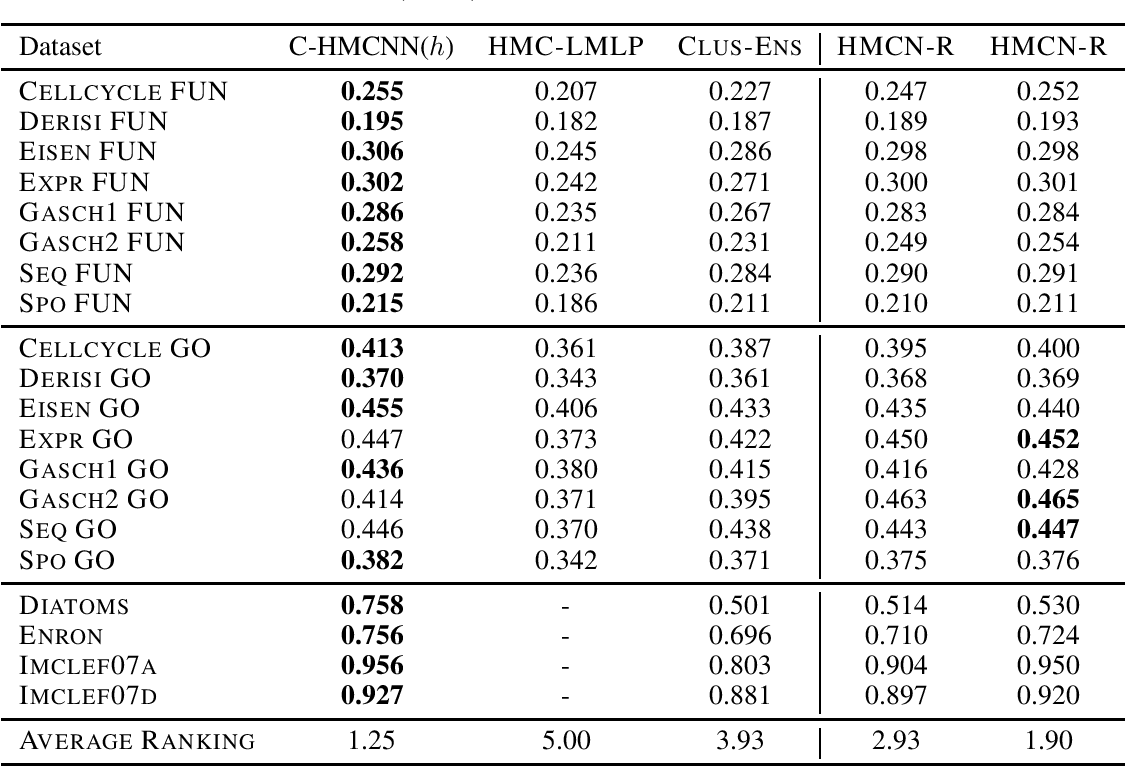 Figure 4 for Coherent Hierarchical Multi-Label Classification Networks