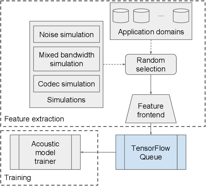 Figure 1 for Toward domain-invariant speech recognition via large scale training
