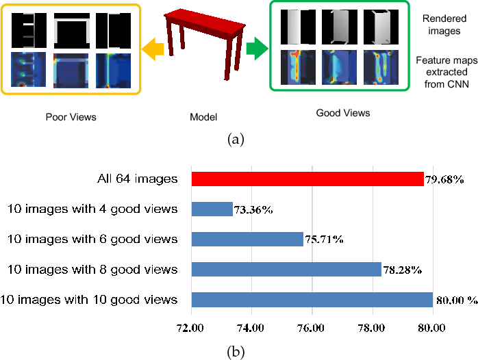 Figure 1 for Learning Discriminative 3D Shape Representations by View Discerning Networks
