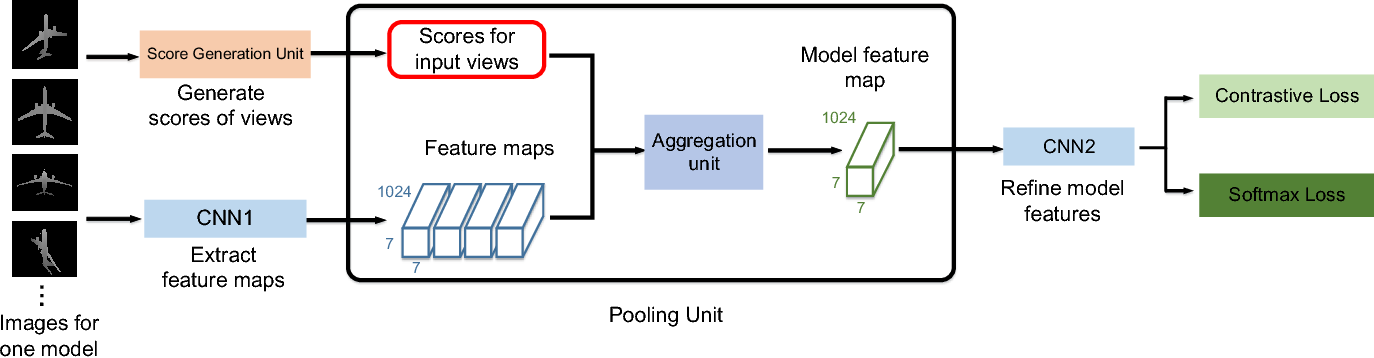 Figure 3 for Learning Discriminative 3D Shape Representations by View Discerning Networks